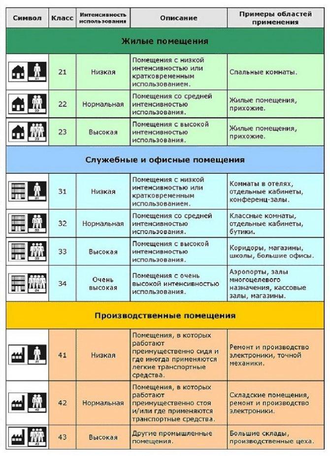 33 класса ламината, характеристики покрытия, свойства