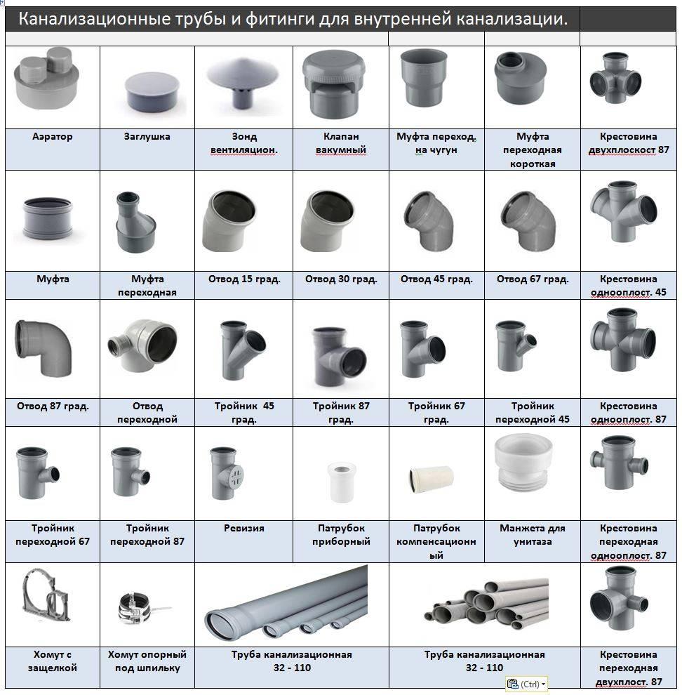 Размеры канализационных труб: пвх, пластиковых, чугунных