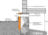Утепление фундамента частного дома пеноплексом: инструкция по монтажу своими руками, видео и фото