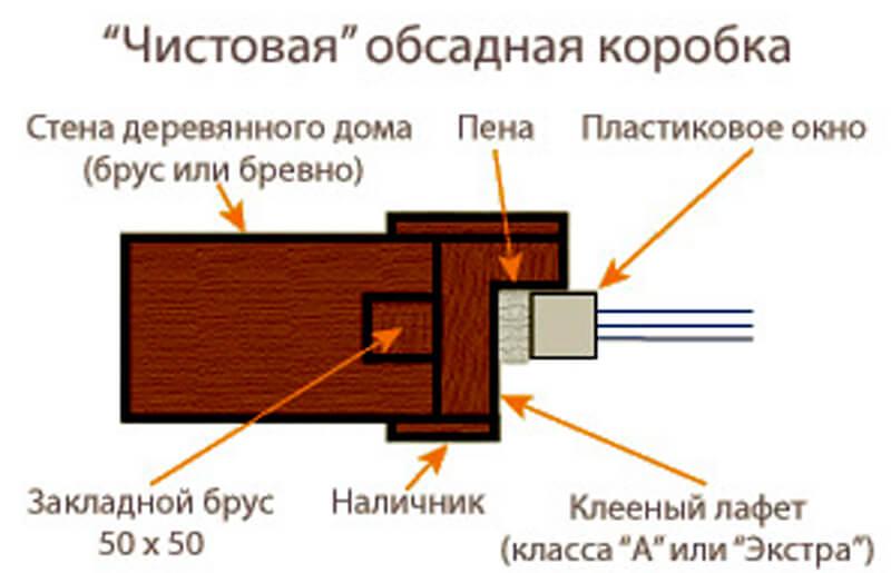 Простая и понятная установка дверей в бане