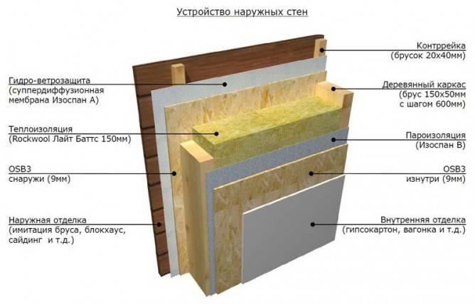 Особенности утепления каркасной бани