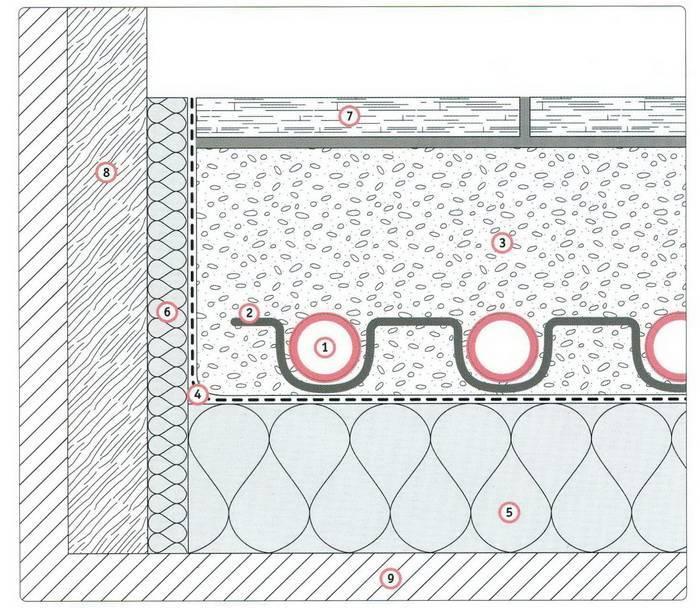 Толщина стяжки для водяного теплого пола — схема