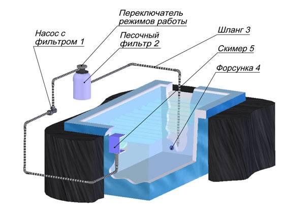 Системы очистки воды в бассейне: обзор систем фильтрации в воды в бассейне