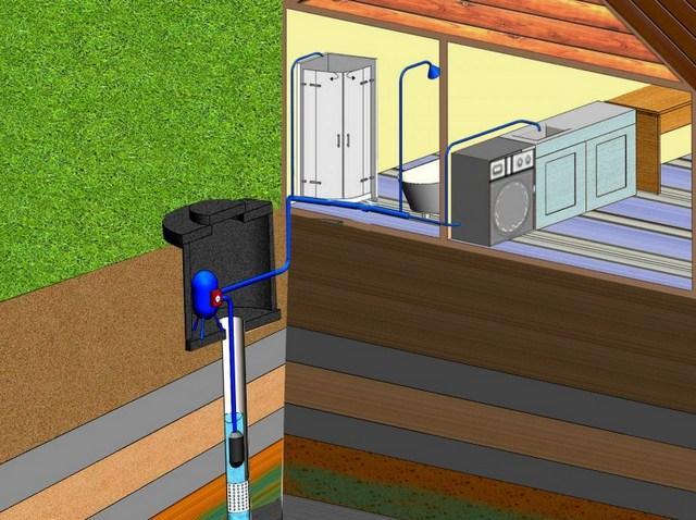 Водопровод в баню зимой, чтобы не замерз