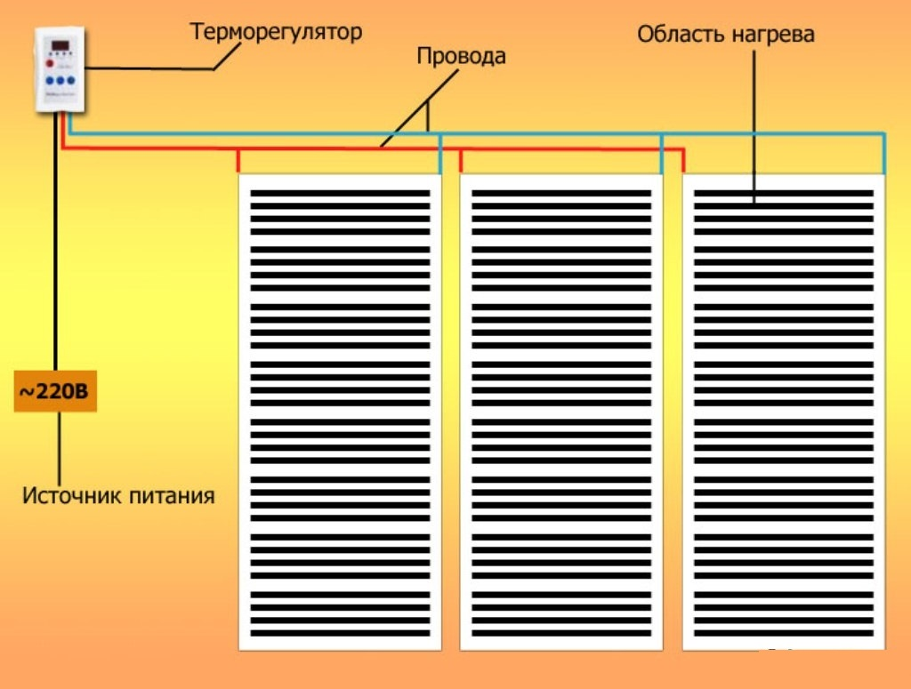 Инфракрасный теплый пол под ламинат: технология пленочного пола - укладка и монтаж, инструкция и отзывы
