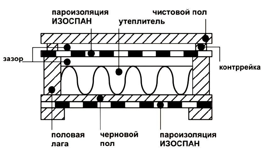 Для чего нужна пароизоляция: виды, как работает, устройство пароизоляции