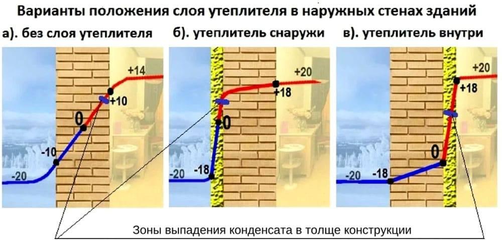 Что такое точка росы и как рассчитать точку росы в стене. - самстрой - строительство, дизайн, архитектура.
