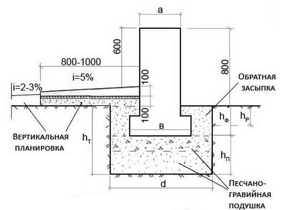 Глубина заложения ленточного фундамента: основные факторы + пример расчета