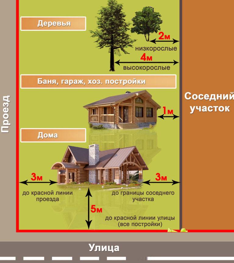 Расстояние между домами в городе и частном секторе по снип и противопожарным нормам