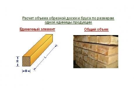 Расчет бруса на дом: как рассчитать количество материалов, сколько надо кубов на строительство конструкции размером 8х8