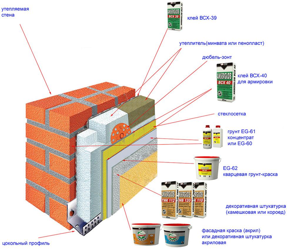 Мокрый фасад: технология монтажа, необходимые материалы, преимущества и недостатки