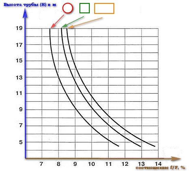 Как рассчитать высоту дымохода относительно конька крыши