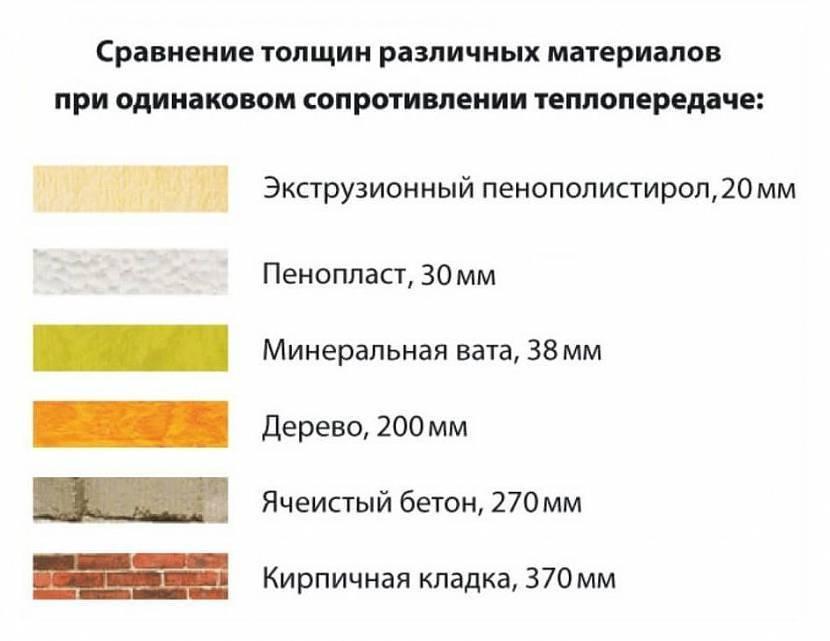 Что лучше — пенополистирол или минеральная вата? комбинированное утепление из пенопласта и минваты в каркасном доме