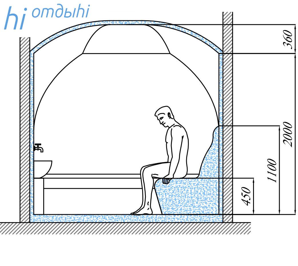 Турецкая баня хаммам: строительство своими руками