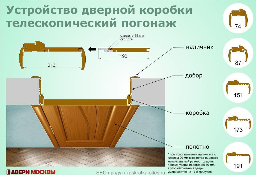 Двери в интерьере: как правильно подобрать