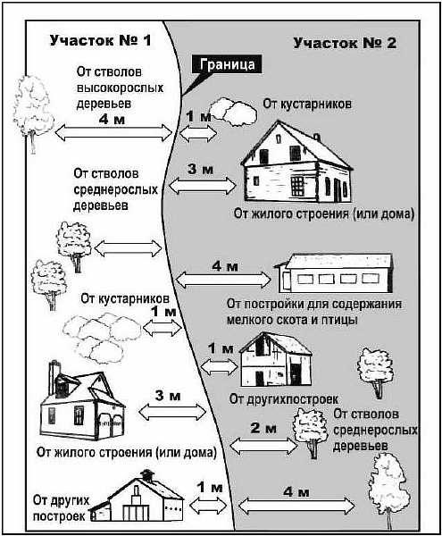 Расстояние от забора до бани — на каком удалении можно строить по нормам снип