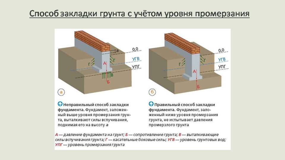 Оптимальна глубина заложения ленточного фундамента