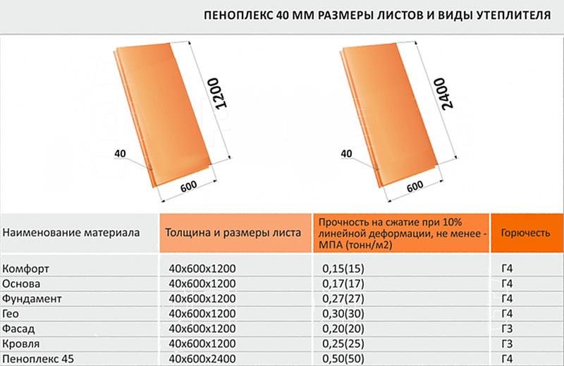 Размеры пеноплекса: какой бывает толщина листа, как подобрать размер плит для утепления пола, характеристики утеплителя