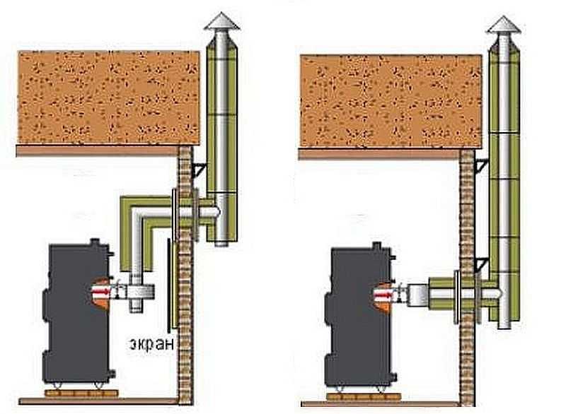 Проход трубы через потолок в бане 3 вида дымоходов