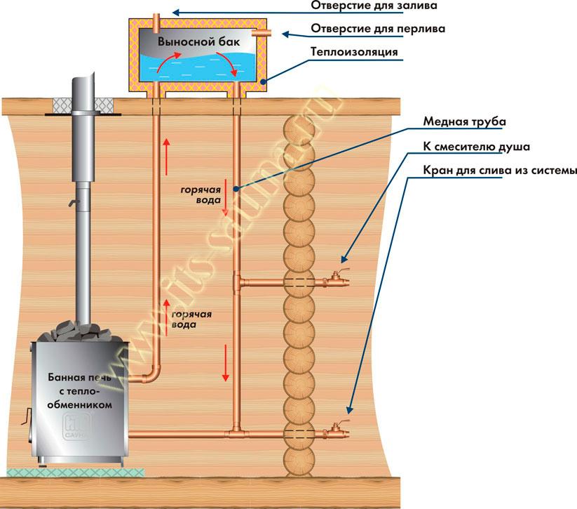 Водонагреватель для бани электрический без центрального водоснабжения. как правильно выбрать бойлер для бани: требования к водонагревателю. выбор и монтаж