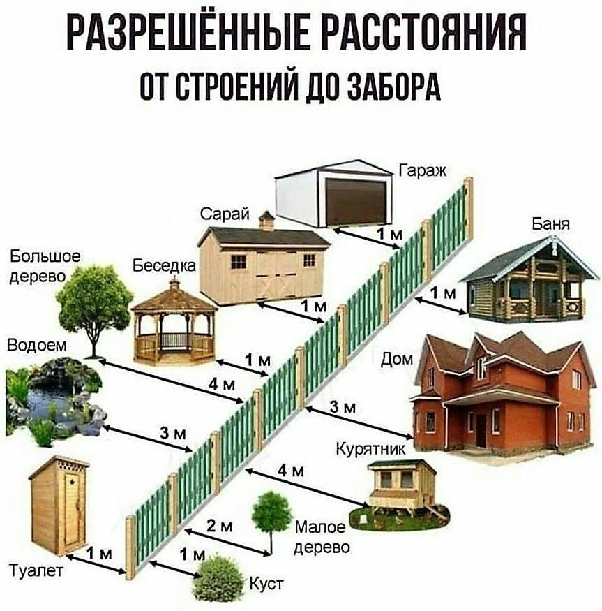 Расстояние от бани до забора соседей: на каком строить по снип 2019-2020, нормы ижс и снт