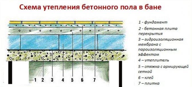 Устройство бетонного пола по грунту в частном доме своими руками
