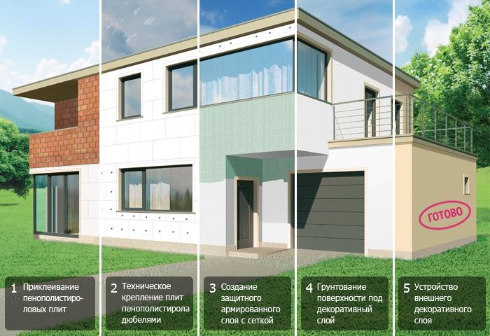Мокрый фасад – универсальная технология утепления зданий