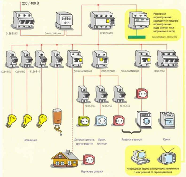 Проводка в бане: подробная инструкция с фото