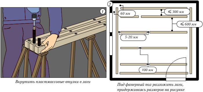 Лаги для пола: устройство деревянной опоры