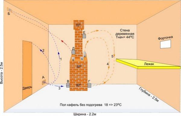 Высота потолка в бане - оптимальная высота потолка в бане, сауне, парной