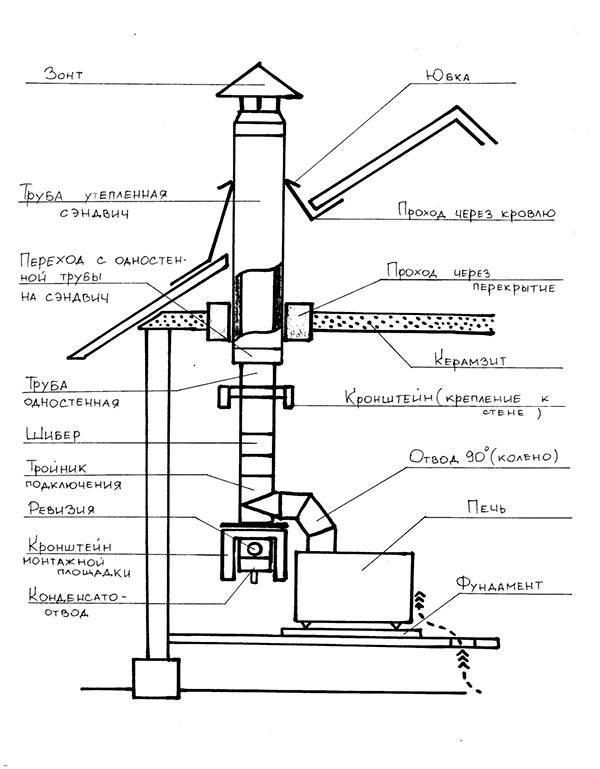 Установка дымохода из сэндвич труб: особенности конструкции и технология монтажа своими руками