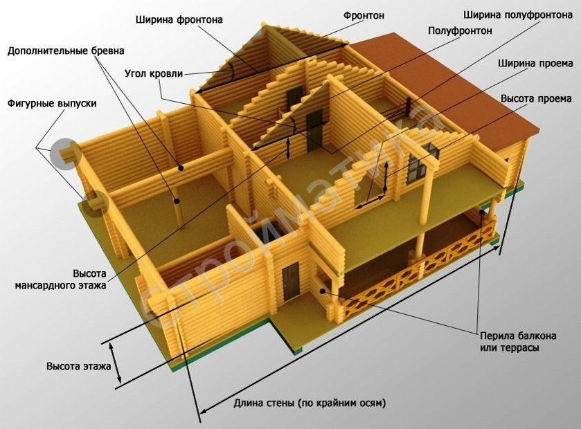 Стоимость материалов для строительства бани из сруба своими руками, сколько стоит построить баню