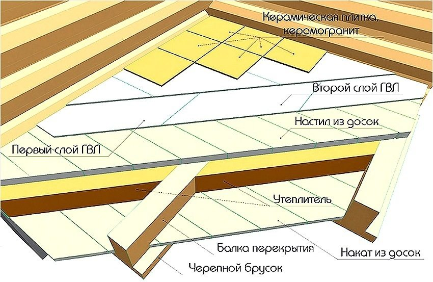 Укладка плитки на пол с предварительной укладкой плит гвлв   opolax.ru