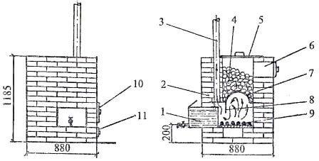 Печь для бани своими руками: виды, схемы кладки, установка дымохода, инструкции по монтажу
