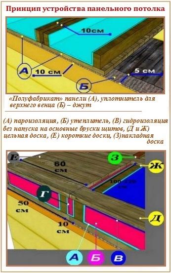 Как сделать потолок в бане своими руками - пошаговое руководство от мастера