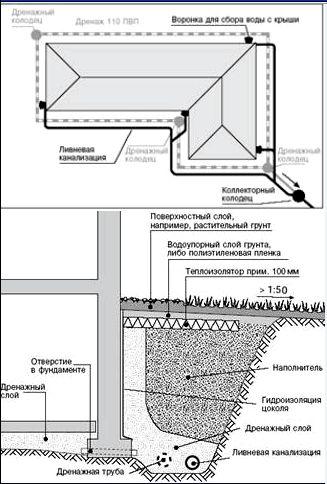 Проект дренажной системы пример