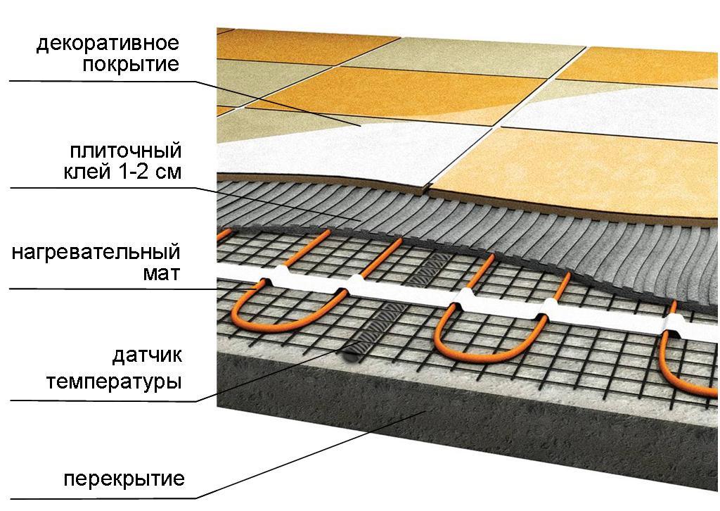 Какое напольное покрытие выбрать для теплого пола и какое из них теплее