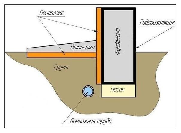Особенности утепления фундамента бани
