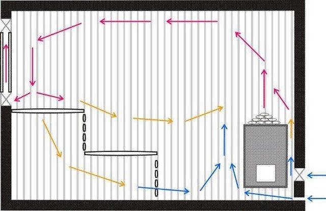 Вентиляция в бане своими руками: алгоритм создания эффективной системы без лишних затрат
