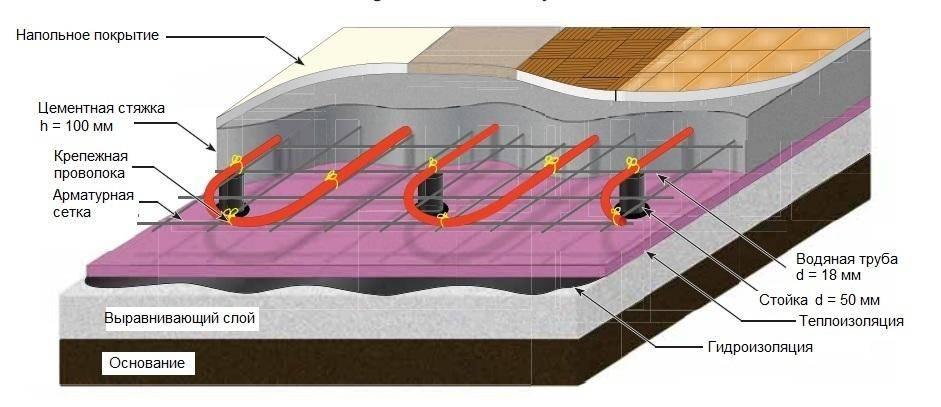 Какой должна быть толщина стяжки для водяного теплого пола