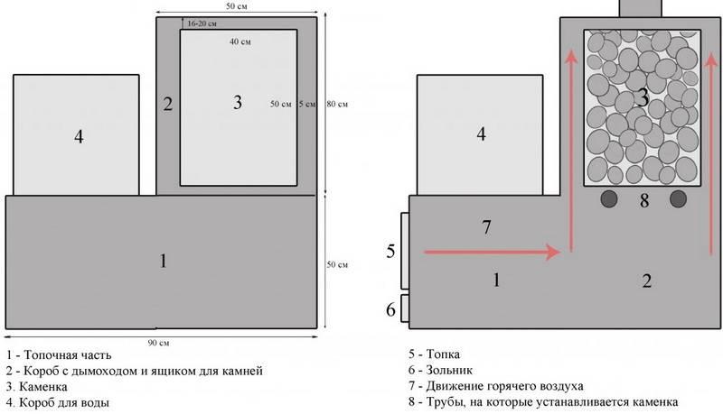 Печь для бани из металла: требования, виды, технология сборки своими руками