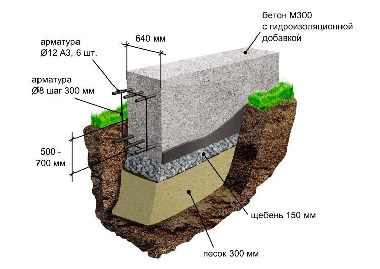 Инструкция по строительству мелкозаглубленного фундамента для бани своими руками