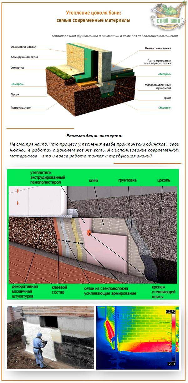 Как утеплить фундамент пеноплексом? разбираем подробную технологию