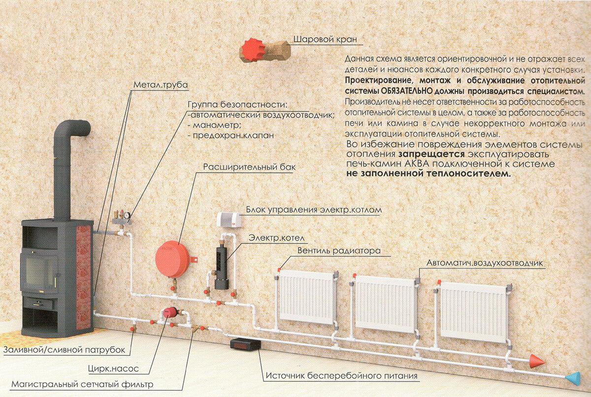 Как устроена и работает печь для дачи с водяным контуром