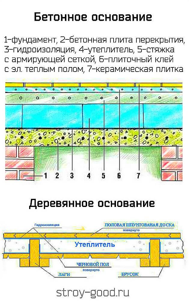 Пароизоляция потолка бани, как делать?