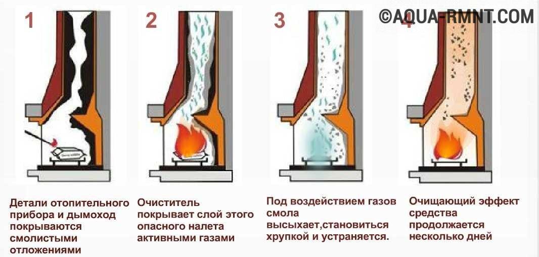 Как почистить трубу в бане: как прочистить дымоход от сажи в банной печи, чем чистить печь, чистка на фото и видео