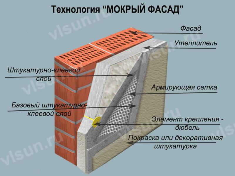 Мокрый фасад: применяемые материалы и особенности монтажа