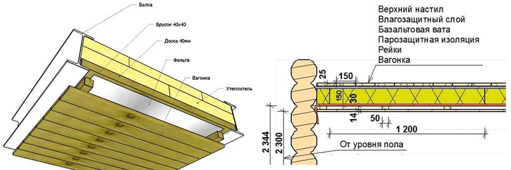 Как правильно утеплить потолок под холодной крышей - несколько вариантов