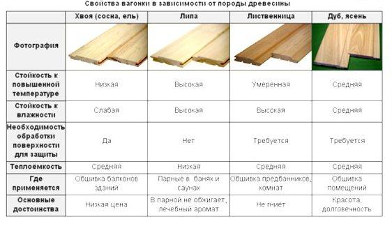 Липа как материал для строительства бани: плюсы и минусы   плюсы и минусы