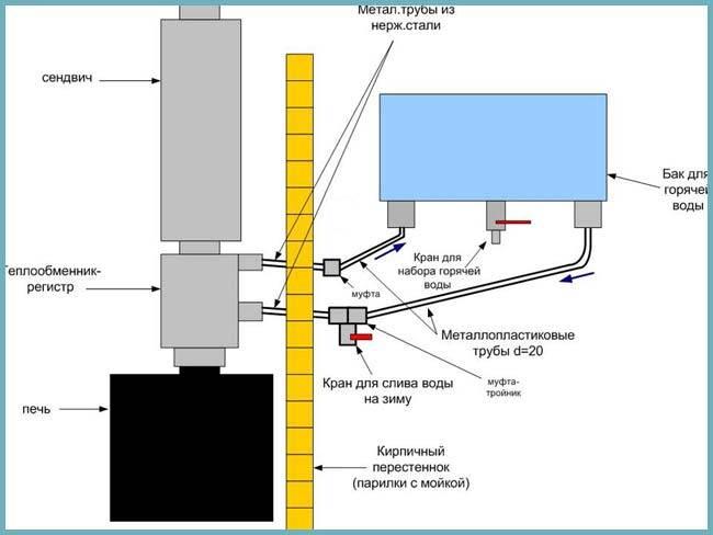 Как выбрать и установить бак для для горячей воды в бане на трубу